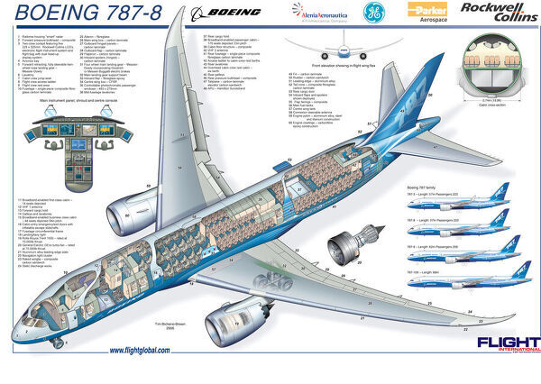 Boeing 787-8 Micro Cutaway Poster, includes aircraft interior. The 787-8 is the base model of the 787 family, with a length of 186 feet (57 m) and a wingspan of 197 feet (60 m) and a range of 7,650 to 8,200 nautical miles (14,170 to 15,190 km)